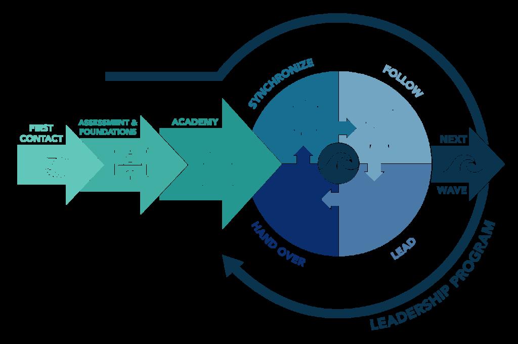 IATM - Integrated Agile Transformation Model