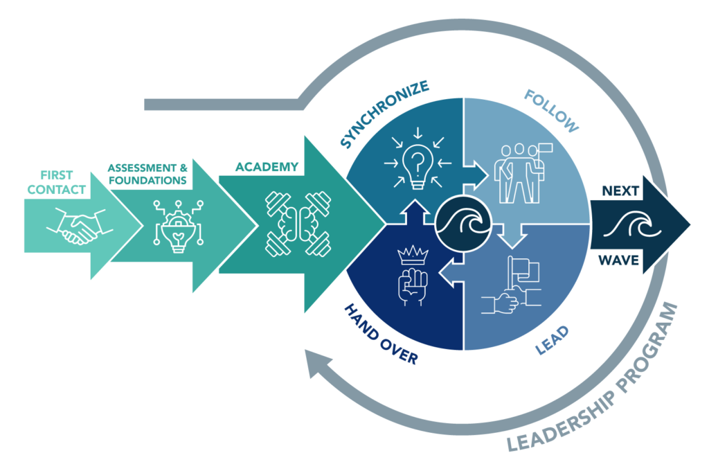 Integrated Agile Transformation Model