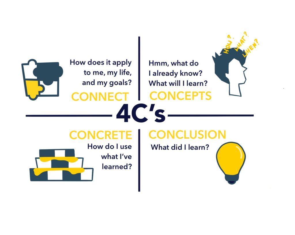 Keep your teams focused and enaged with the 4Cs Map model