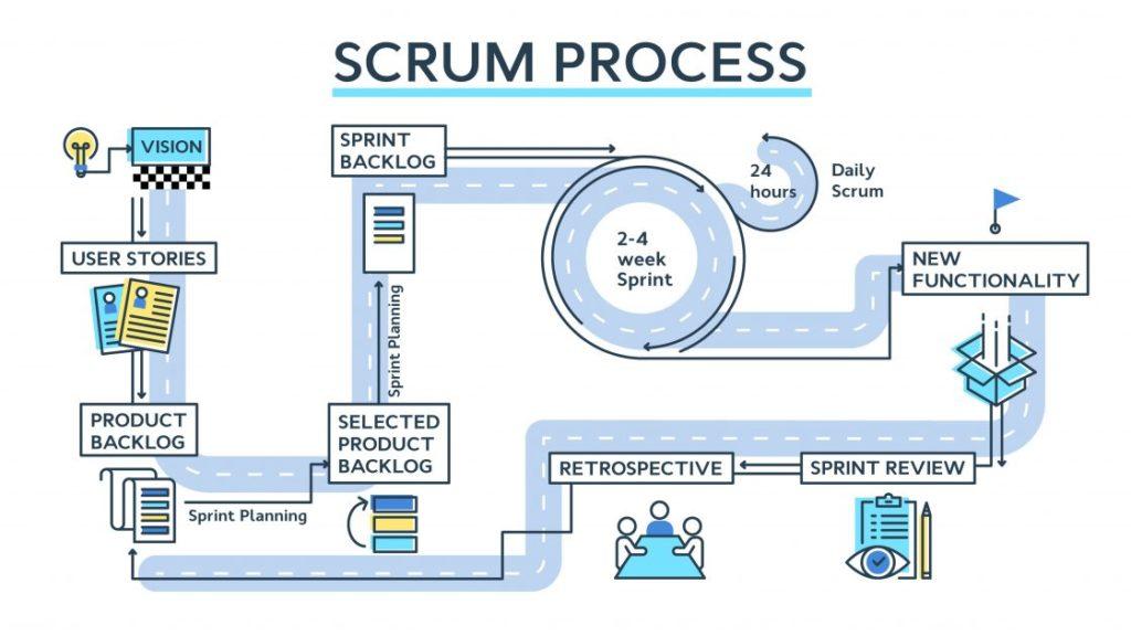 Scrum Process - les événements