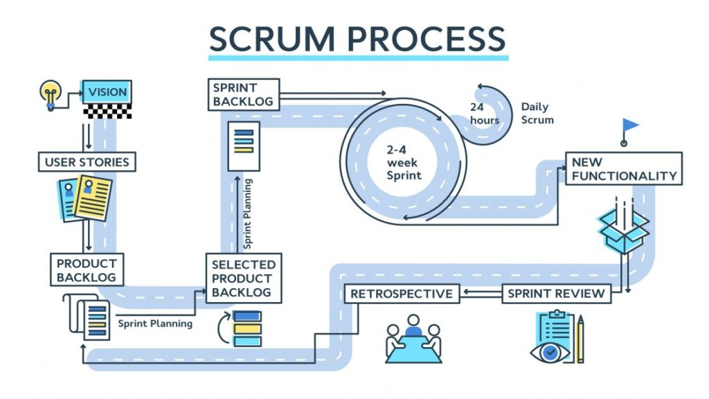 Scrum process - the events