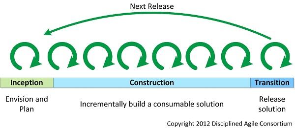 Agilité à l'échelle : Cycle de vie du Disciplined Agile Delivery (DAD)
