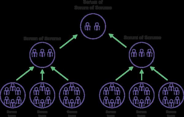 Agilité à l'échelle : La méthode Scrum of Scrum (SoS)