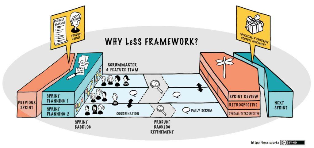 Framework LeSS - Agilité à l'échelle