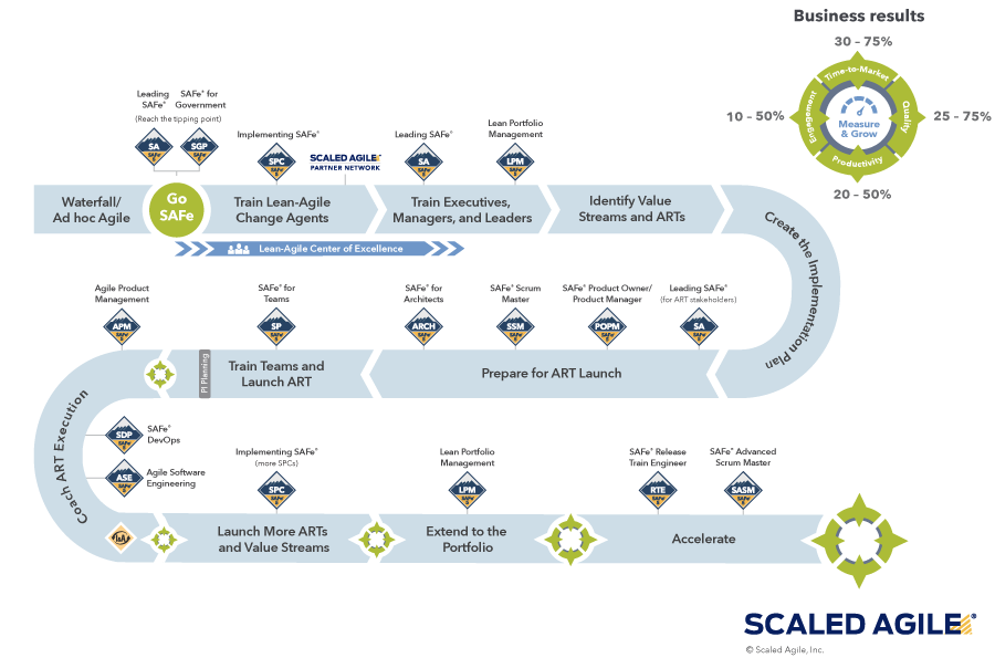 Scaled agile Graph