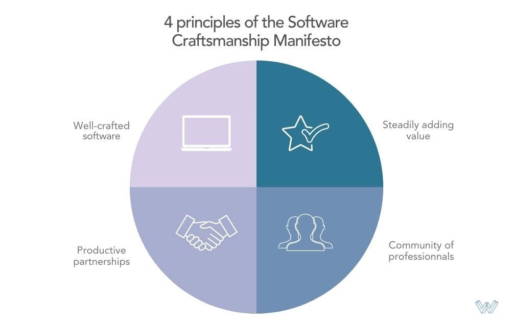 Le manifeste du software craftsmanship